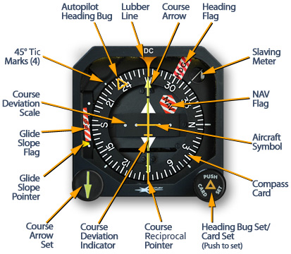 Compass System Features
